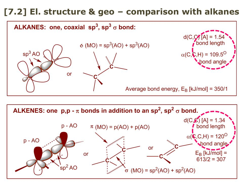 [7.2] El. structure & geo – comparison with alkanes
